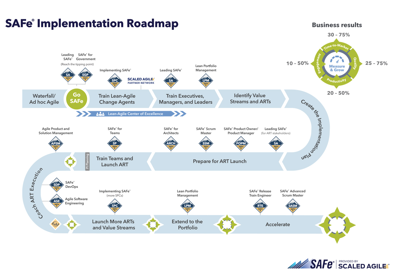 Implementing SAFe Roadmap