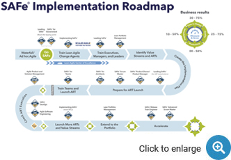SAFe Implementation Roadmap, Scaled Agile Framework, SAFe Framwork, SAFe Roadmap
